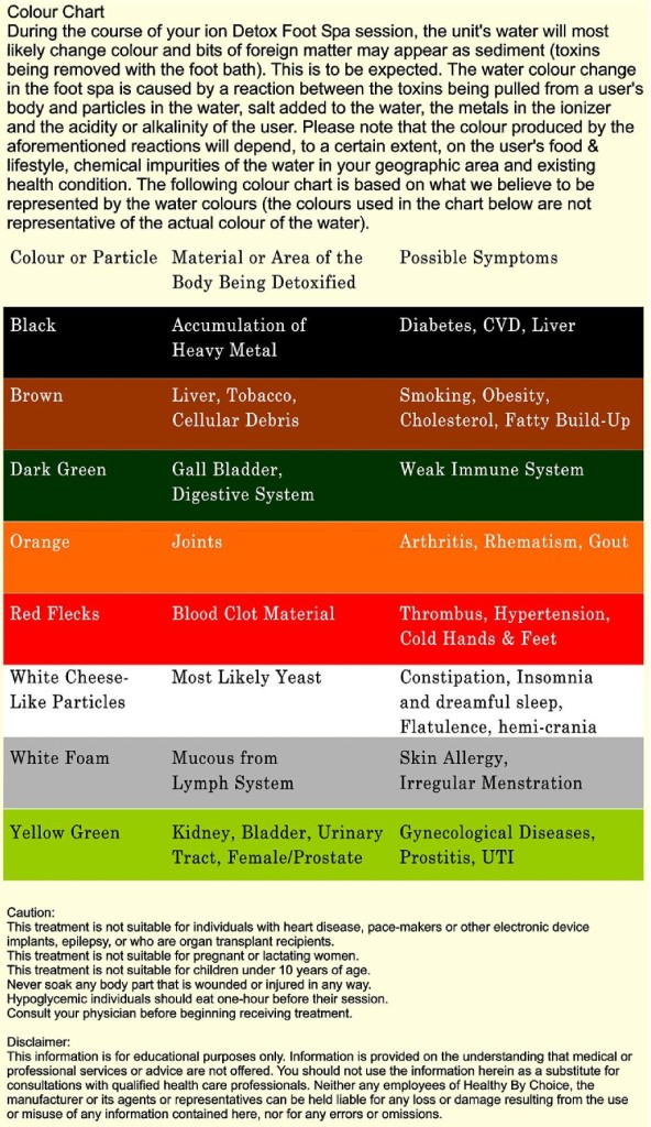 Ionic Detox Color Chart